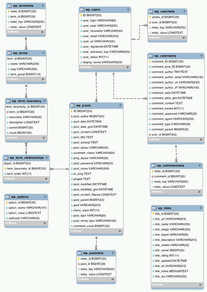 نمودار ERD جدولهای وردپرس