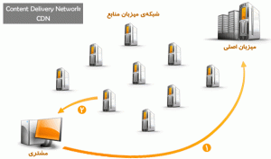 cdn - content delivery network